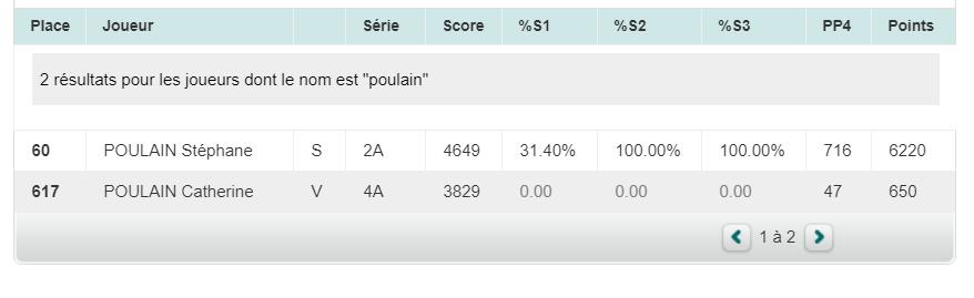 score Stéphane scrabble