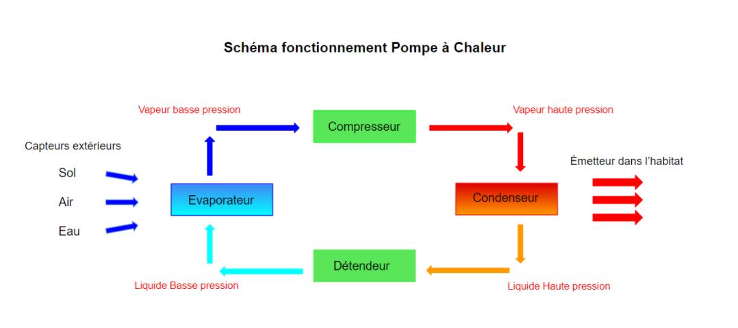 schéma fonctionnement PAC